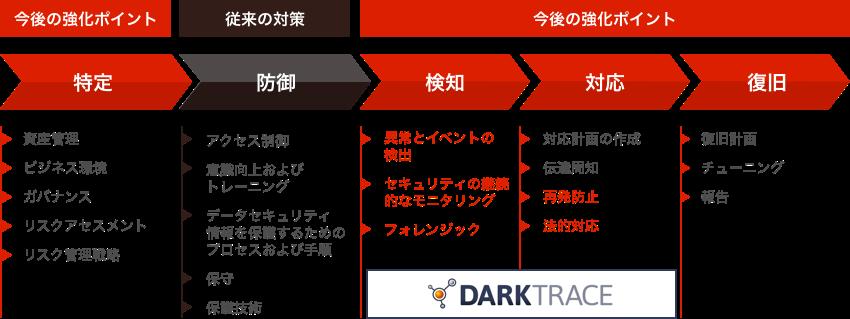 darktrace-flow-chart.png