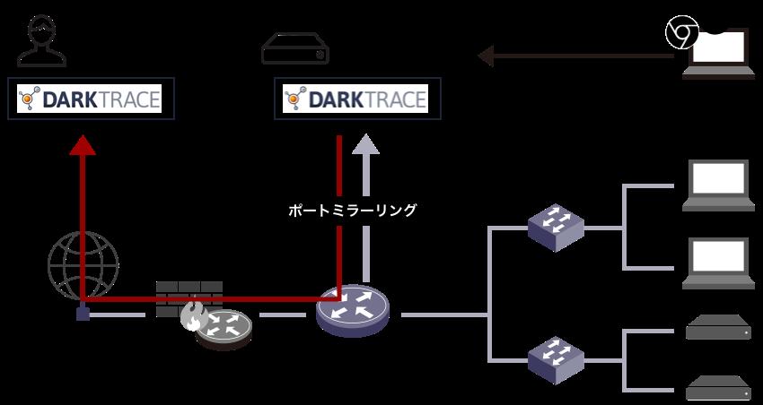 ネットワーク構成例