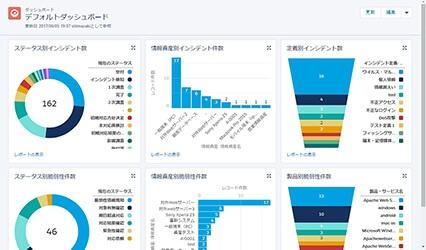 2、日本のCSIRTチームが、インシデントの状況把握·指示および案件Closeの承認を行う。