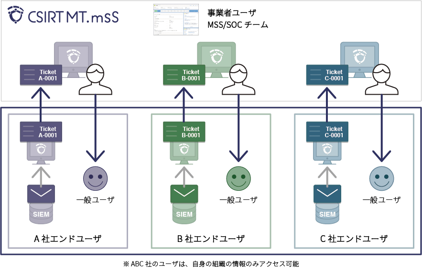 MSS事業者、社内SOC向けのマルチテナント型インシデント管理ツールでSOC運用の自動化・高度化によるセキュリティ運用効率を大きく改善
