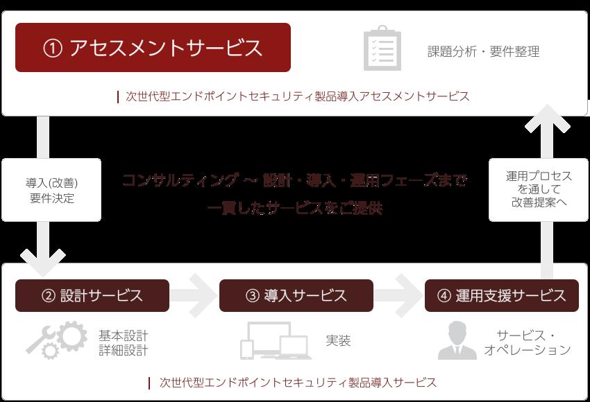コンサルティング 〜 設計・導入・運用フェーズまで一貫したサービスをご提供