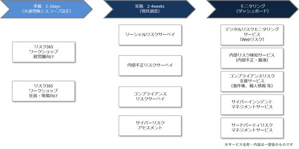 デジタルリスク365_パッケージ概要-1