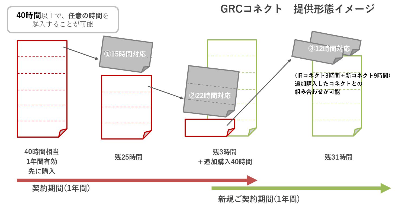 GRCコネクト提供形態