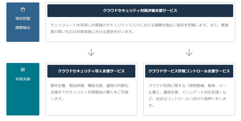 クラウドセキュリティ対策コンサルティングサービス体系図
