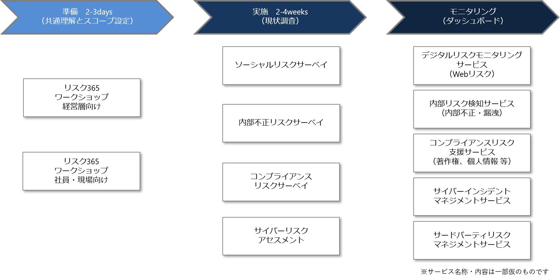 デジタルリスク365サービス概要図