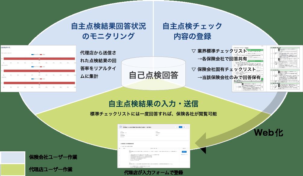 保険GRCMT運用イメージ